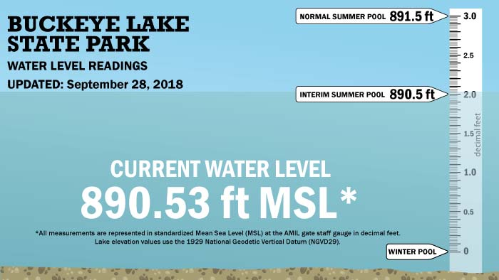 ODNR will pull the lake plug on October 1